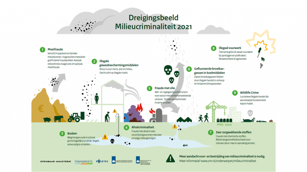 Factsheet Dreigingsbeeld Milieucriminaliteit